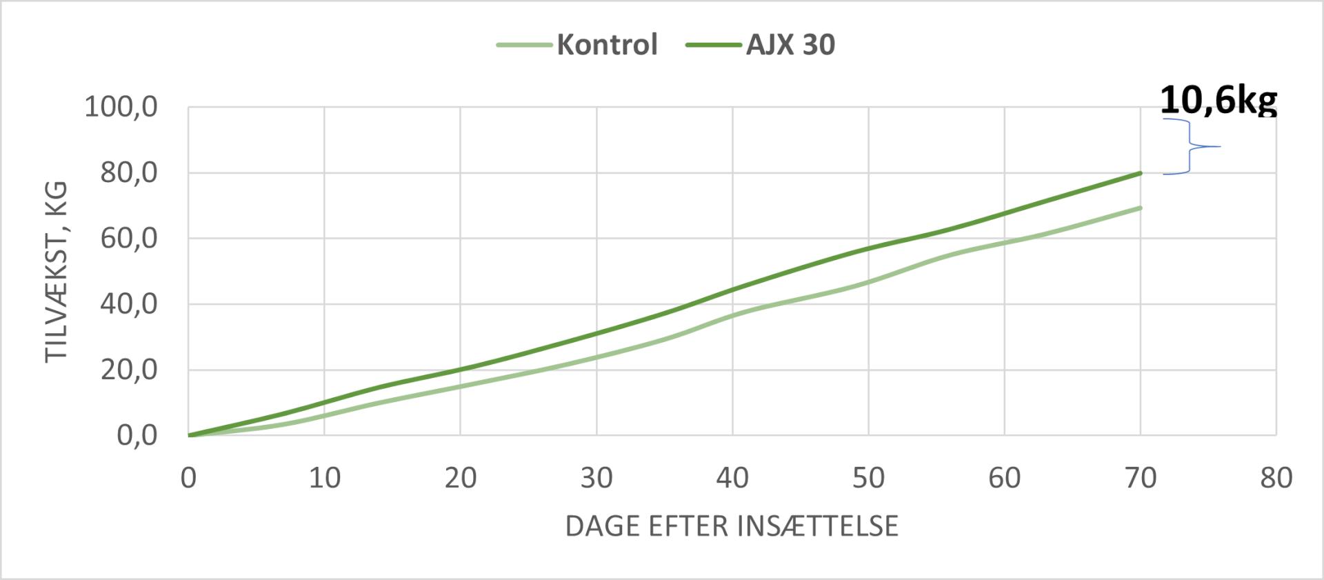 Tilvækst grise AJ X30